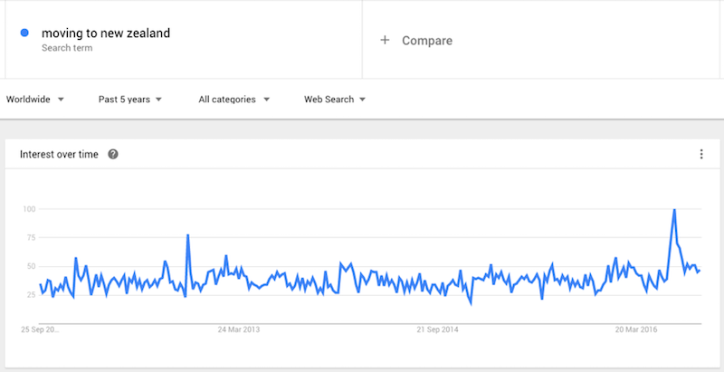 Google Trend - Moving to New Zealand