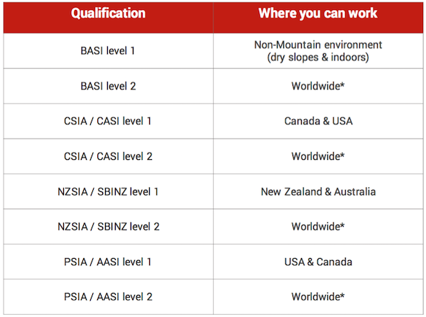 Where you can work as an instructor around the world with certain qualifications