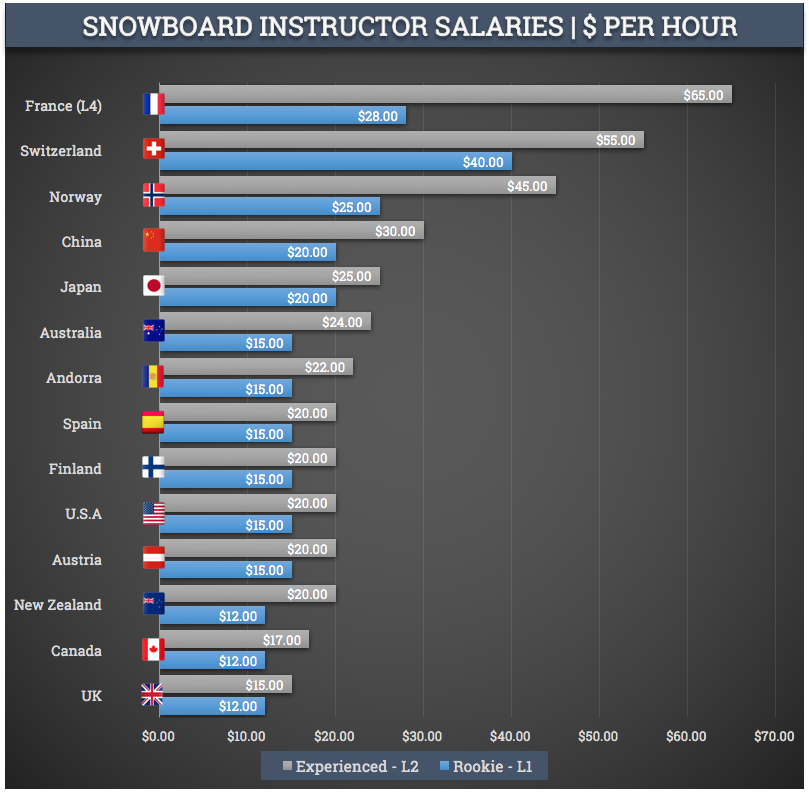 Snowboard Instructor Salaries 2018 - How much do instructors make?